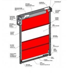 Sarmal Kapı Sistemi